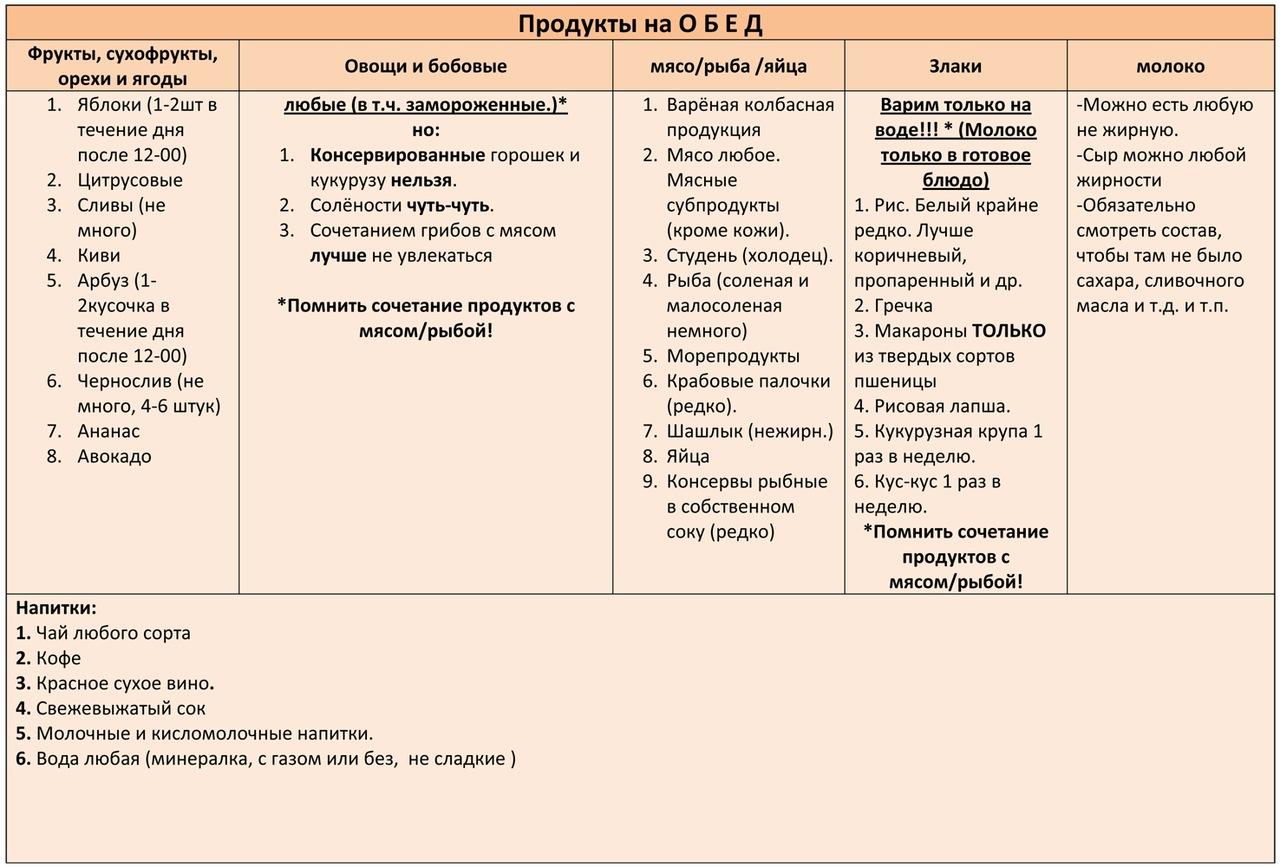 диета минус 60: меню в таблицах: таблица 2