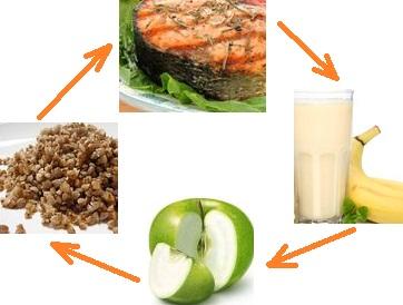 Адапт диета