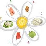 Отзывы о диете 6 лепестков