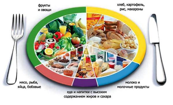 Раздельное питание: меню на неделю для похудения