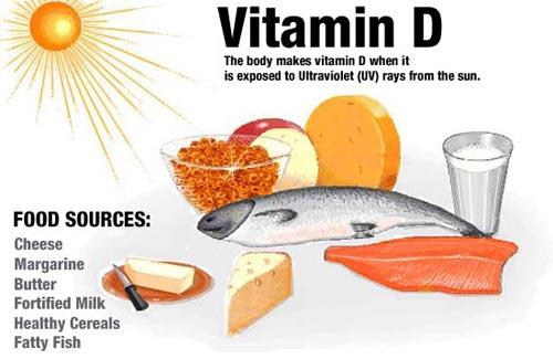 Витамин D, D3