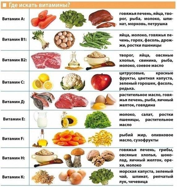 рацион питания для сжигания жира на животе