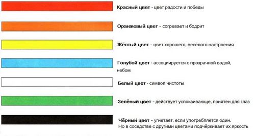 Влияние цвета на аппетит