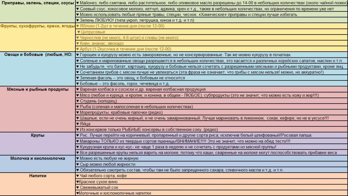Списки продуктов по системе минус 60
