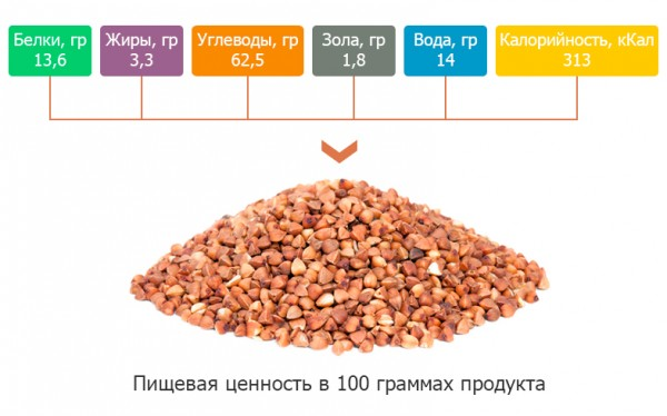 Сколько калорий в 150 граммах гречки