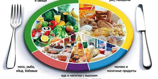 Раздельное питание  меню на неделю для похудения 42ee7ae90a7