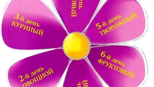 гречка диета для похудения результаты