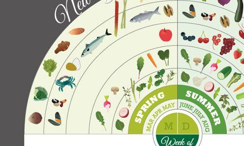 Сезонный календарь питания: весна