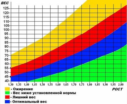 Калькулятор идеального веса