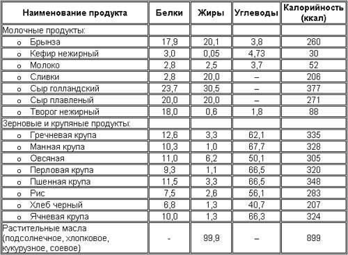 Таблица содержания углеводов в продуктах