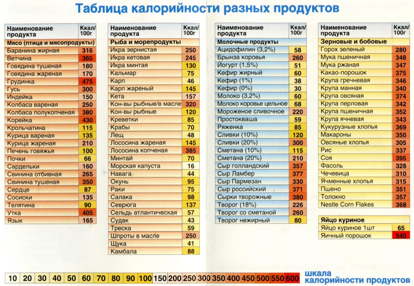 Продукты без жира и углеводов таблица | безуглеводная диета.