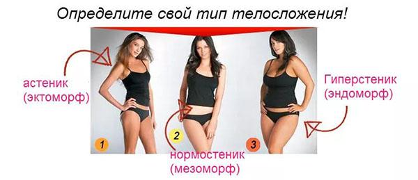 Соотношение роста и веса у женщин