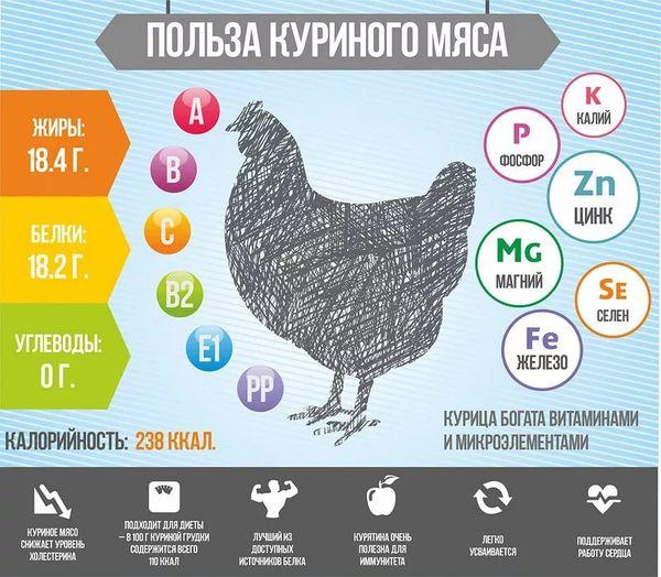 Рецепты диетических блюд из куриной грудки