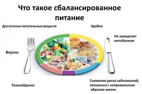Меню сбалансированного питания на неделю с рецептами