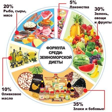 Средиземноморская диета для похудения меню на неделю.