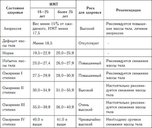 Диета при ожирении 1, 2, 3 и 4 степени, диета при ожирении печени, детская диета при ожирении