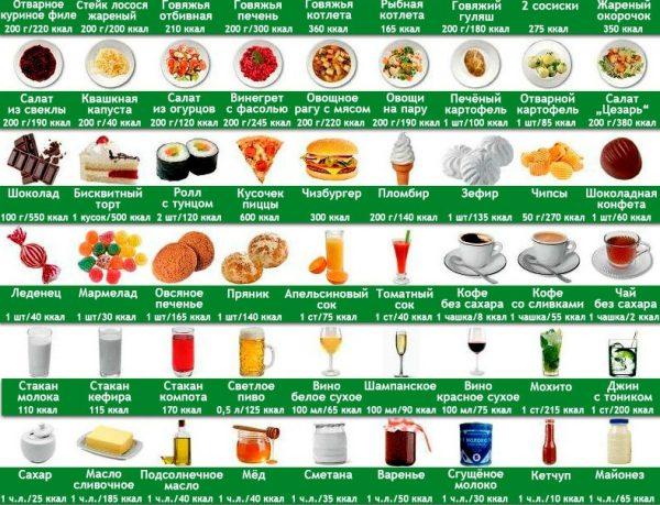 Диета по калориям таблица калорийности