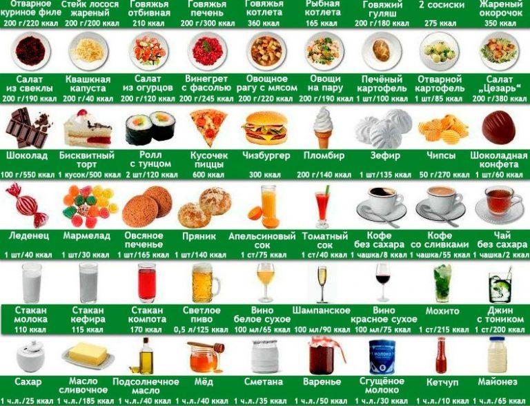 совместимые продукты для похудения