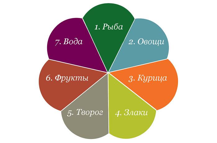 Схема диеты «7 лепестков»