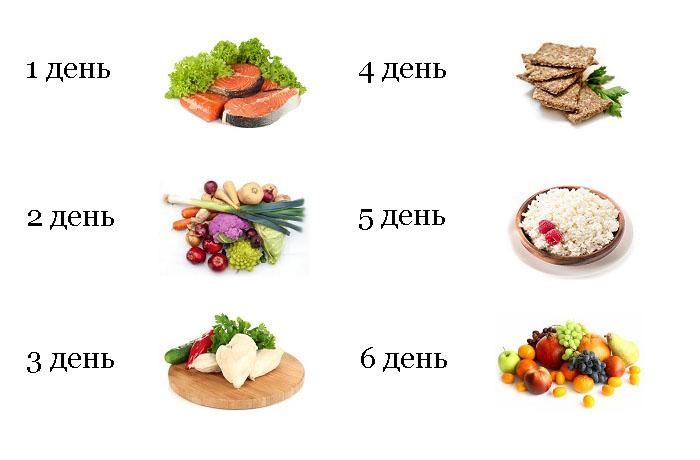 диета 7 лепестков по дням схема