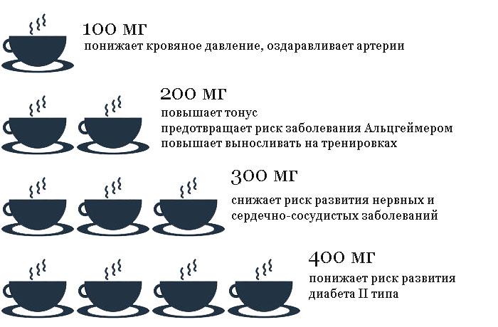 Чем полезен кофе в мг