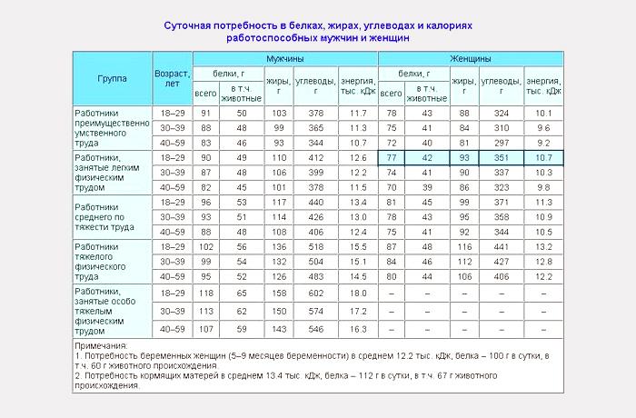 Расчет Потребления Калорий Для Похудения I. Расчет калорий